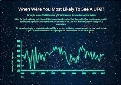 The data was collected since the UFO sighting craze erupted in the 1940s.