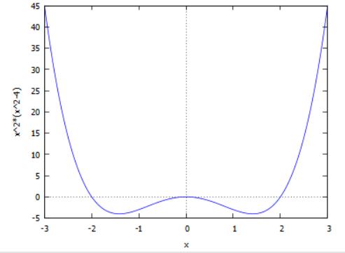 גרף הפונקציה עבור a=1