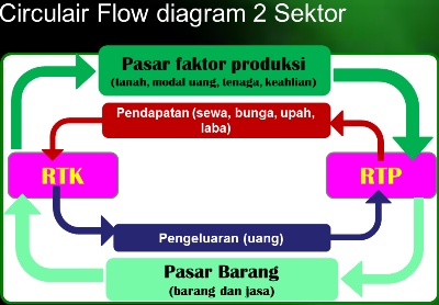 Menganalisis circulair flow diagram 2 sektor dengan mudah gambar circulair flow diagram 2 sektor ccuart Choice Image