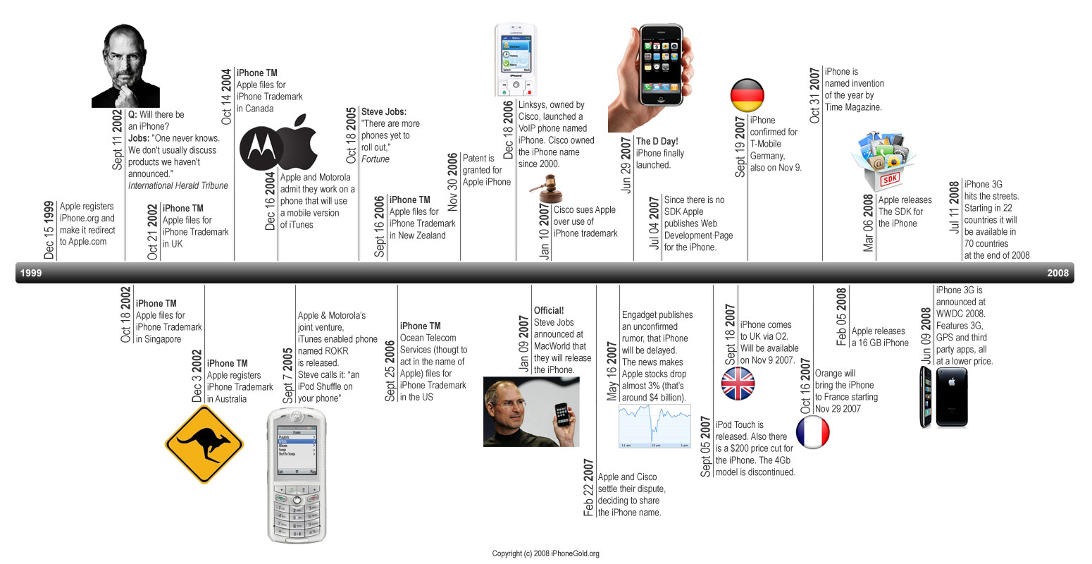 Peter Le C An Historical Timeline Charts Related To