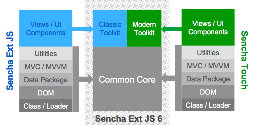 Sencha touch architecture