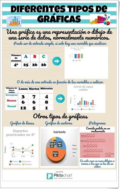"""""""Diferentes tipos de gráficas"""" (Infografía de Matemáticas de Primaria)"""