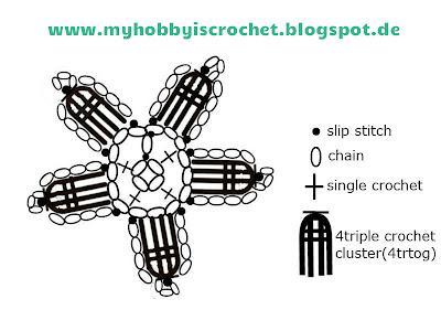 Crochet Blackberry Flower Chart and tutorial