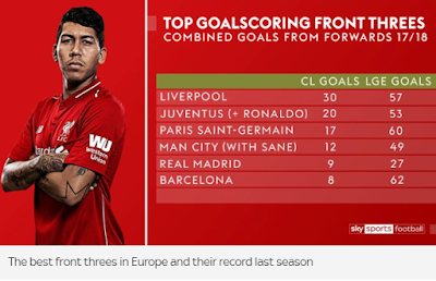 Statistics - Top goalscoring Front Threes in Europe