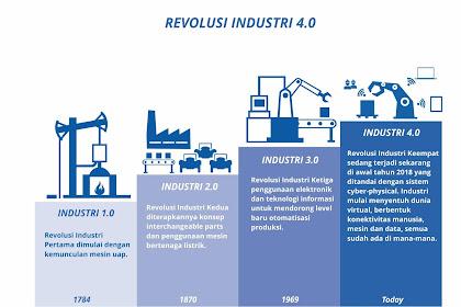 Perkembangan Pesat Digital Marketing dalam Persaingan Bisnis di Era Industri 4.0