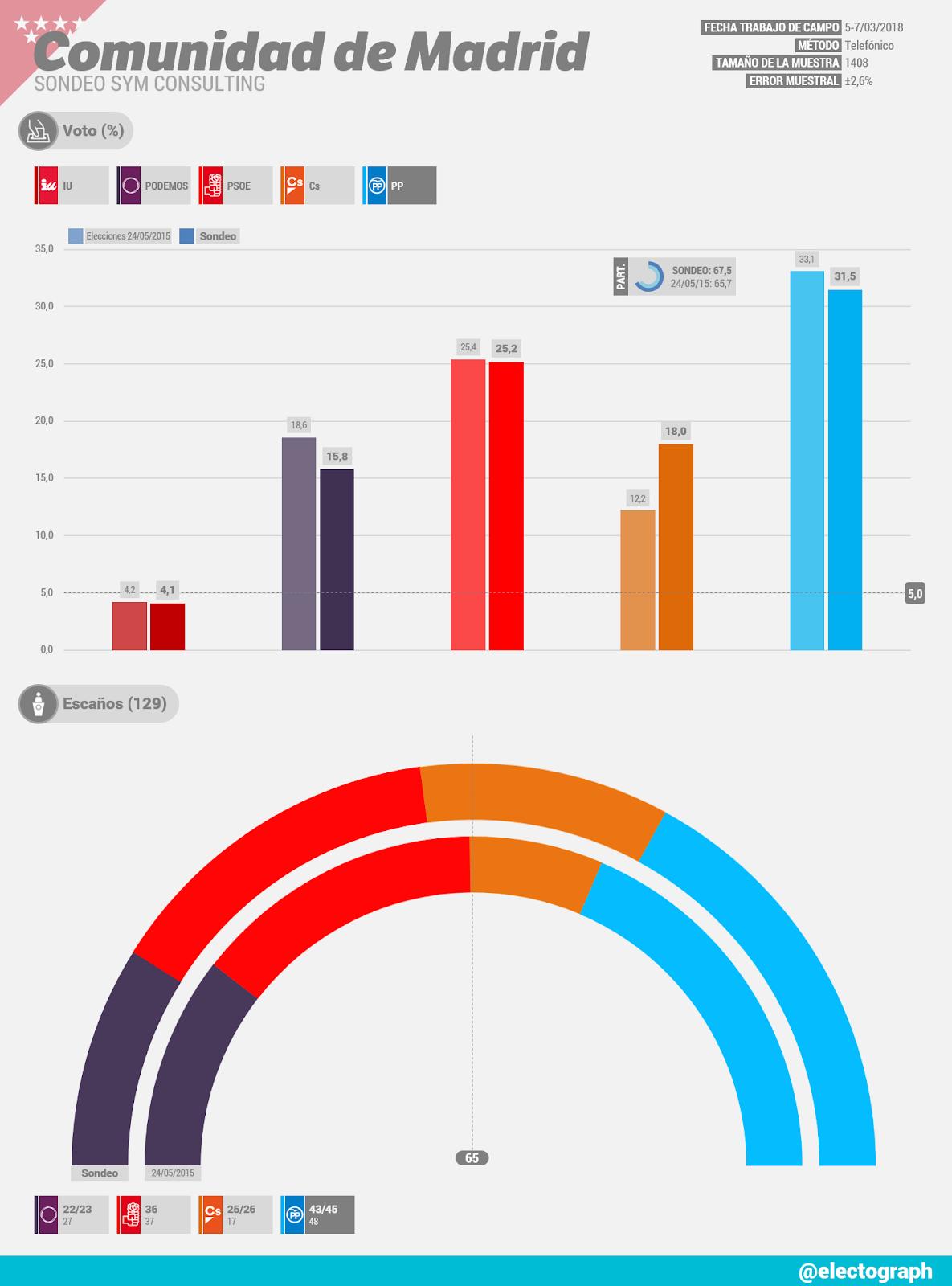 Gráfico de la encuesta para elecciones autonómicas en la Comunidad de Madrid realizada por SyM Consulting en marzo de 2018