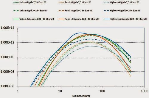 PSDs Of Various HDVs