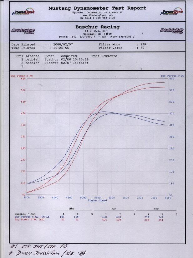 Fatboy Racing Malaysia : Turbo Six