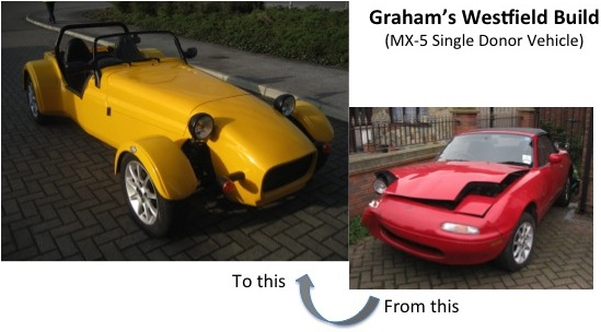 Graham's Westfield Build (MX-5 Single Donor Vehicle)