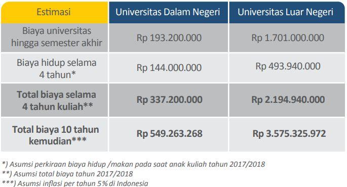 perkiraan biaya kuliah dalam negeri dan luar negeri