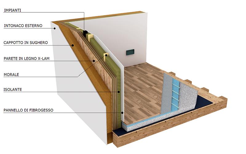 A noi vivi conclusioni sulla casa classe a e passiva for Case in legno xlam