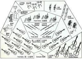 那天如此之美: 楊照古典音樂基礎課程─不同器樂聲音