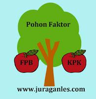 Pohon faktor untuk mencari FPB dan KPK