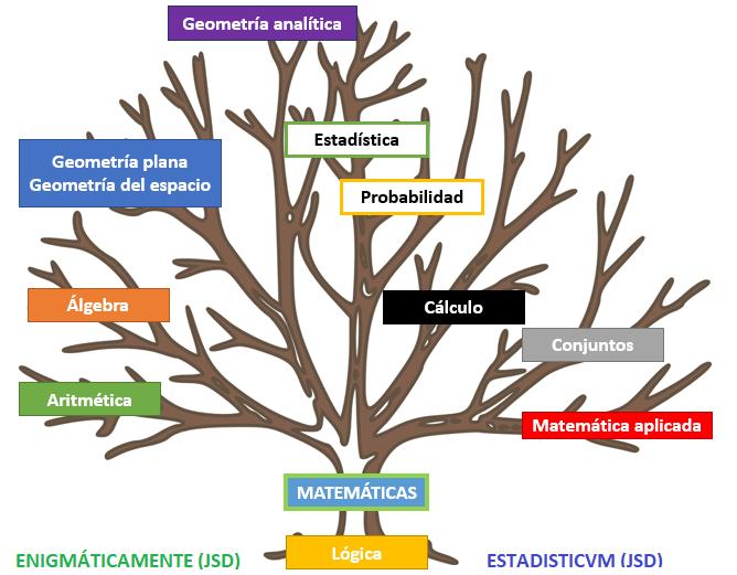 Resultado de imagen de El árbol de la ciencia donde las raíces son las matemática