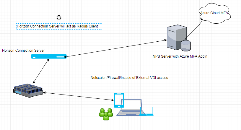 Citrix Netscaler (Using Site to Client VPN) | System admin