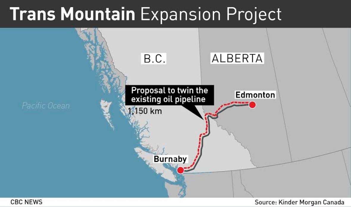 cbc is reporting that kinder morgan s 6 8 billion 1 150 kilometre trans mountain pipeline will move a mix of oil products from edmonton to a terminal in