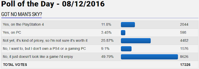 GameFAQs Got No Man's Sky poll of the day question ownership