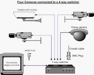 Bagaimana mengatur alamat IP Kamera dan sinkronisasi komputer?