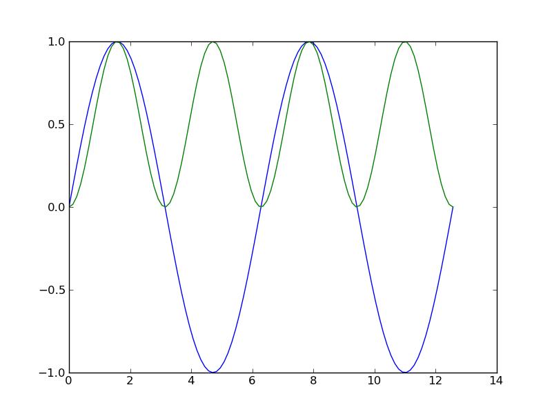 Python-Astro: 2012