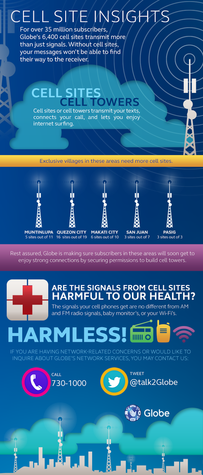 Globe Infographic About Cell Sites