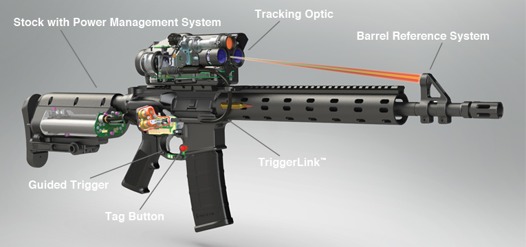 Precision guided mini grenade guns and smart rifles that