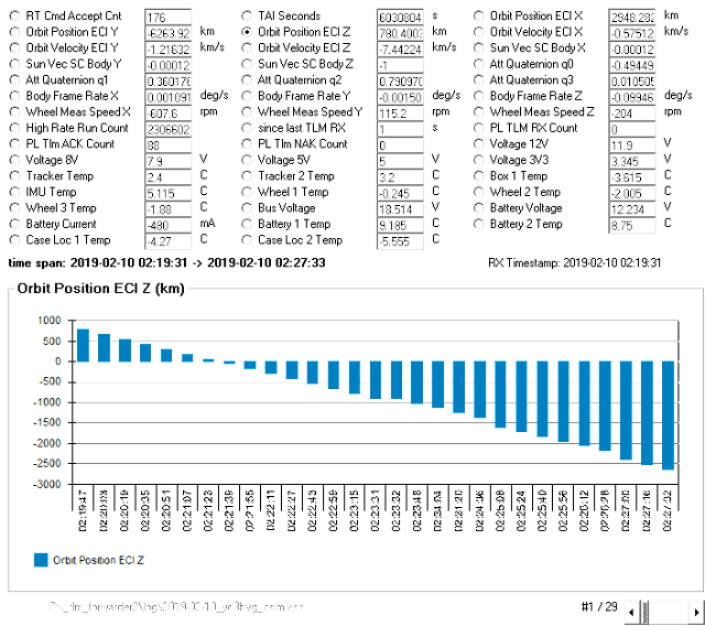 CSIM  Telemetry 0219 UTC Feb 10 2019