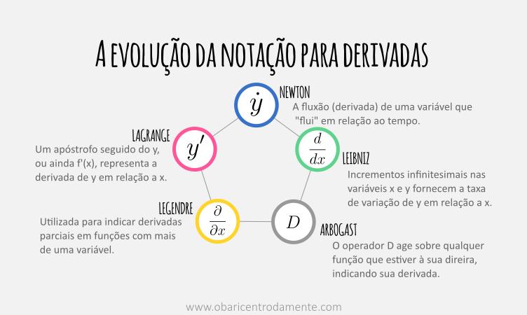 A evolução da notação para derivadas