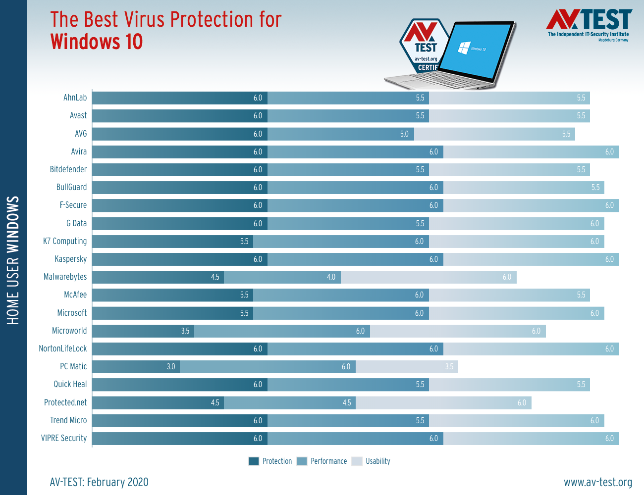 The best Virus Protection for Windows 10