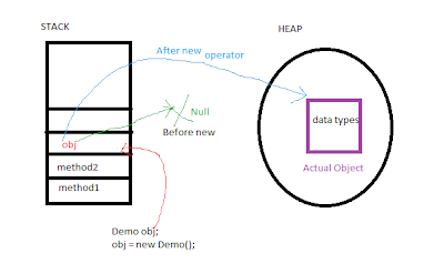 JAVA PROGRAMMING: The 'new' operator in java