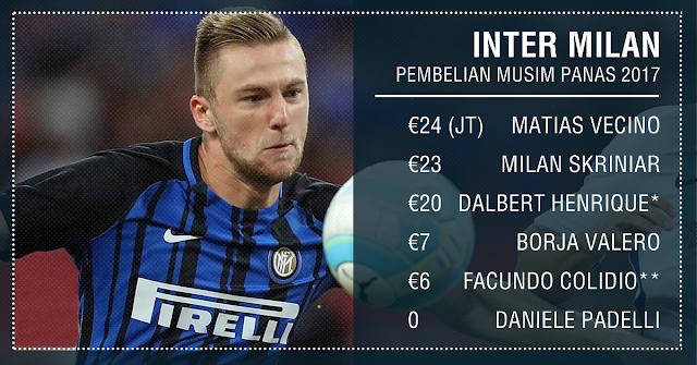 Pembelian Inter Milan Musim 2017