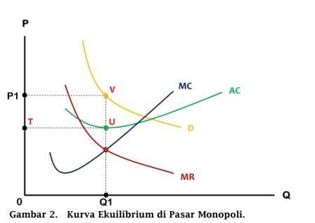 Kurva Ekuilibrium di Pasar Monopoli - www.ajarekonomi.com