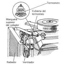 como revisar y cambiar el termostato del automovil