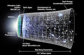Big Bang Theory (Teori Ledakan Besar)