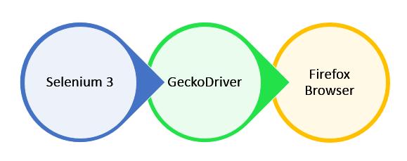 geckodriver download