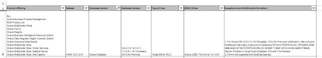 OraNA :: Oracle News Aggregator » Fusion Middleware and SOA