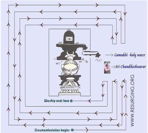 Speciality of Pradakshina in siva temple