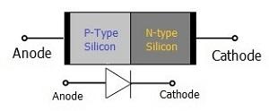 Symbol of PN junction diode