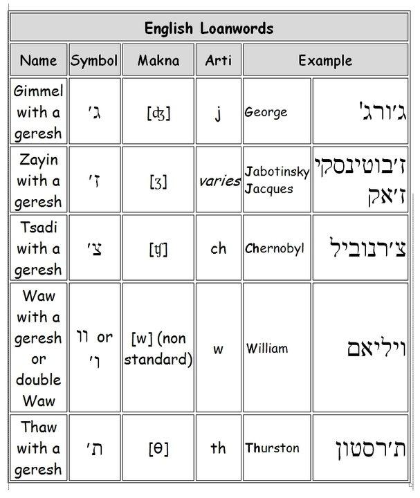 Gens Beaux: Mengenal Abjad Hebrew (Ibrani