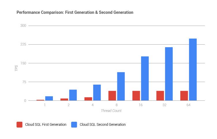 Google Cloud Platform Blog: The next generation of managed