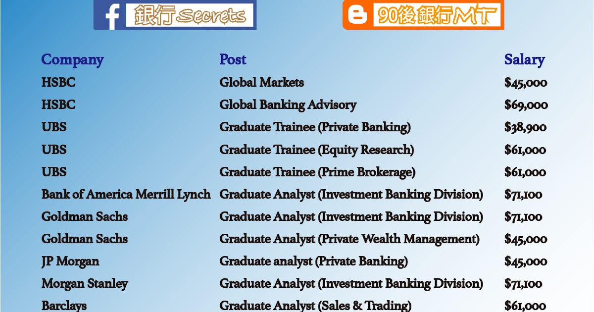 Morgan Stanley Investment Banking Analyst