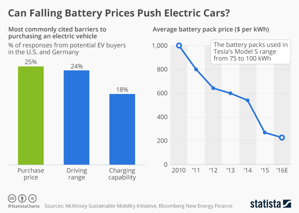 Kirill Klip Falling Lithium Battery Prices Are Driving