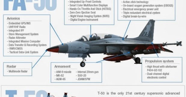 S.+Korea+FA-50+Fighter+Jets+Specs+And+Armaments.jpg