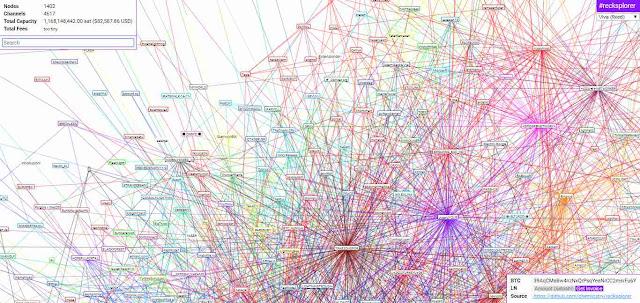 Bitcoin Lightening network: Snip from https://lnmainnet.gaben.win