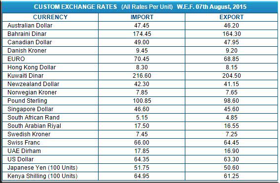 Custom Exchange Rates