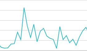grafik pengunjung