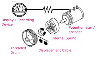position transducer