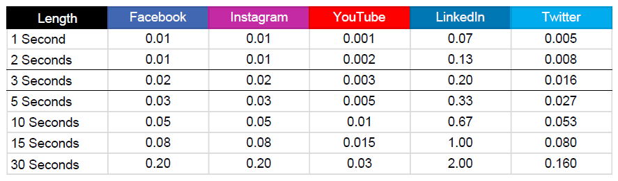Cost-per-view (CPV) comparison: Facebook, Instagram, YouTube, LinkedIn, Twitter