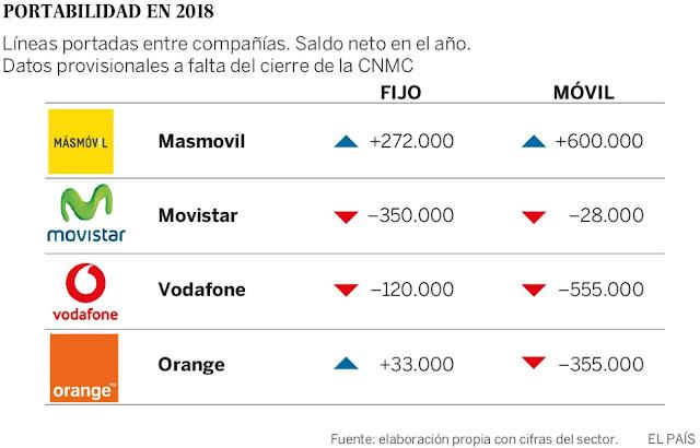 Resultado portabilidad Movistar, MásMóvil, Vodafone y Orange