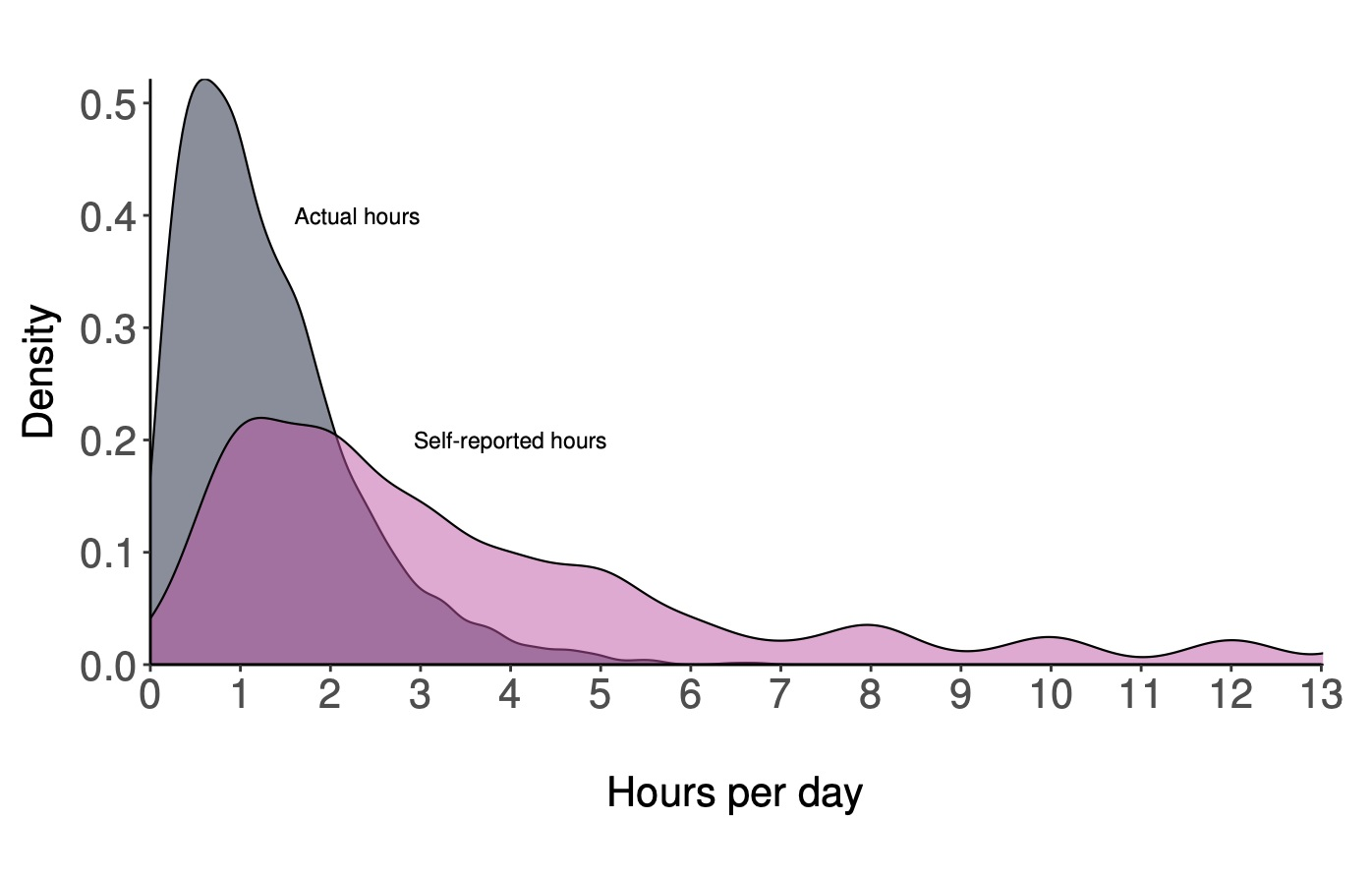 Facebook's Own Study Shows, Most Users Overestimate Their Time Spent On Social Media