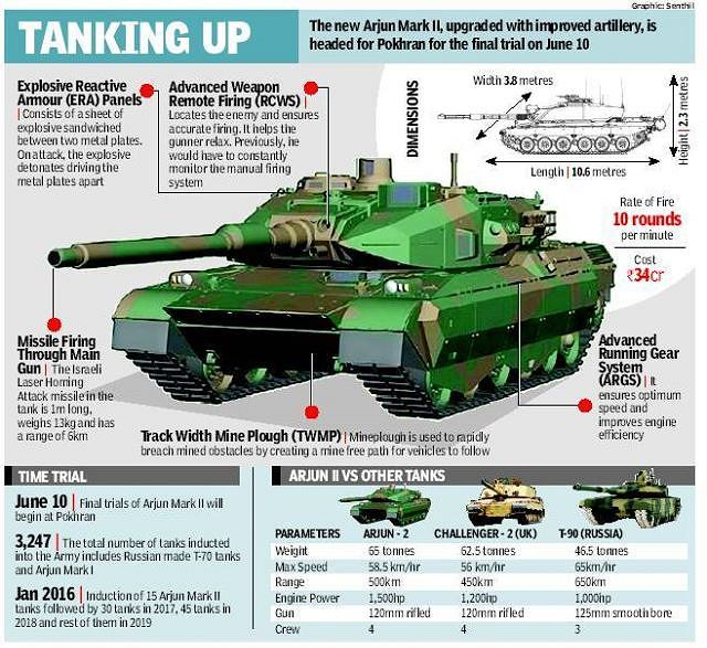 World Defense Review: India Is Developing A New Recovery